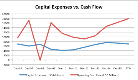 capital expenses and cash flows