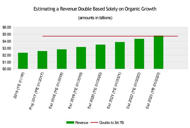G-III Apparel Revenue Estimate Double Growth