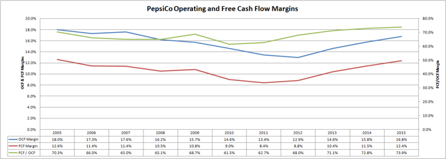 PepsiCo Operating and Free Cash Flow Margins