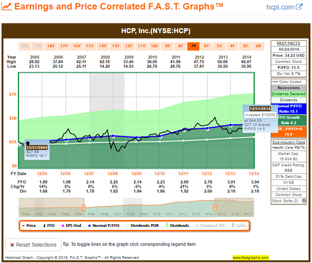 HCP 2004 to 2014 FAST Graph