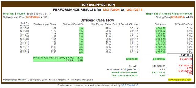 HCP Total Returns