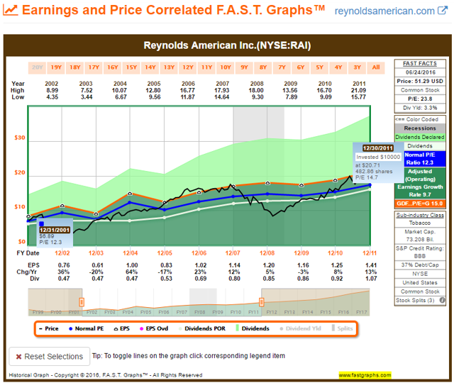 Reynolds American 2001-2011 FAST Graph