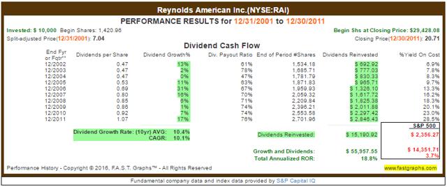 RAI Reinvested Returns