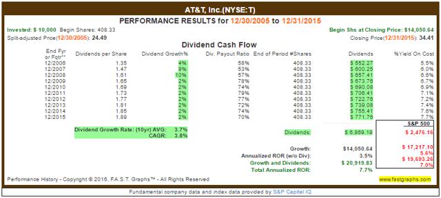 AT&T Total Returns
