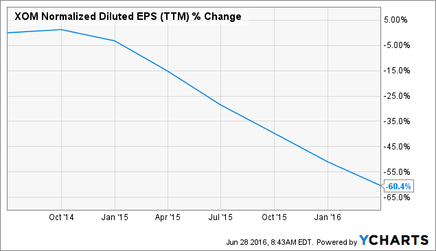 XOM Normalized Diluted EPS Chart