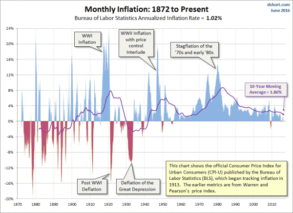 Long-term inflation