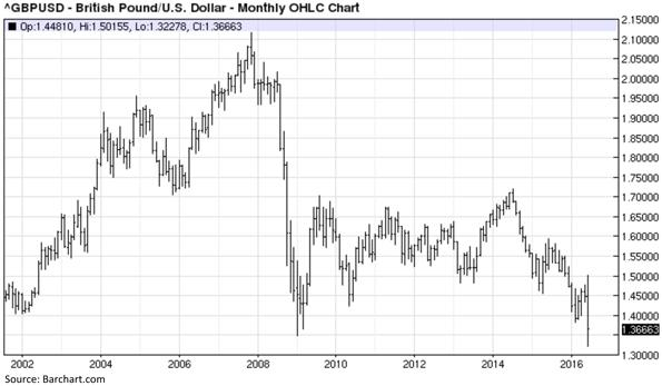 British Pound Versus United States Dollar Monthly Ohlc Chart