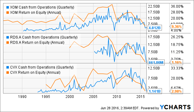 XOM Cash from Operations (Quarterly) Chart