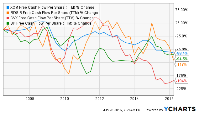 XOM Free Cash Flow Per Share Chart