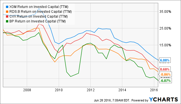 XOM Return on Invested Capital (<a href=
