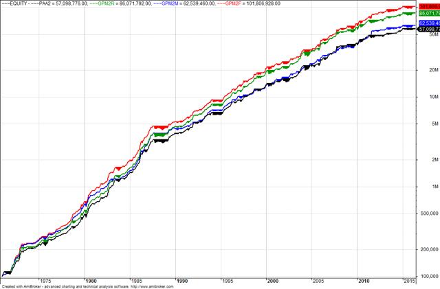 Equity Comparison Chart