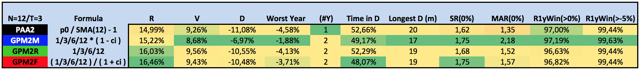 Table with key performance indicators