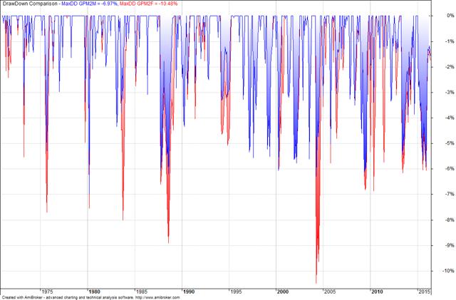 Comparison chart of drawdowns