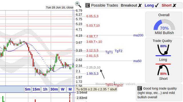 BDSI stock chart