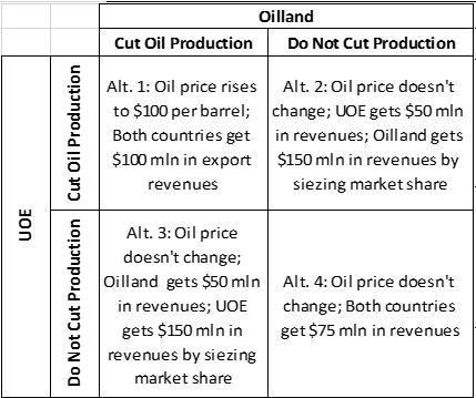 Oil market nash equilibrium
