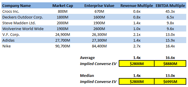 98b61745b77139 Each of these comps has both similarities and differences with Converse. It  is probably reasonable to assume Converse would warrant at least a 10x  EBITDA ...