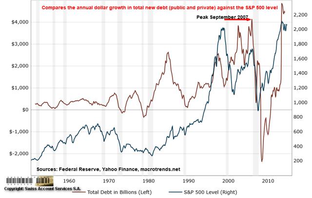 A Debt-Fueled Stock Market