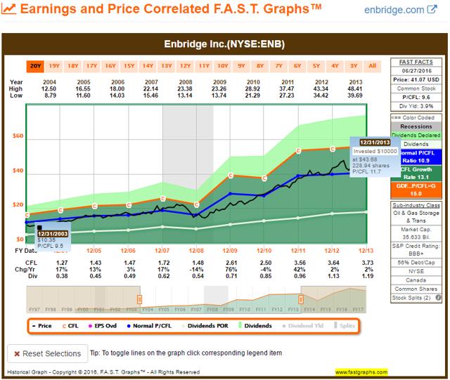 ENB FAST Graph 2003-2013
