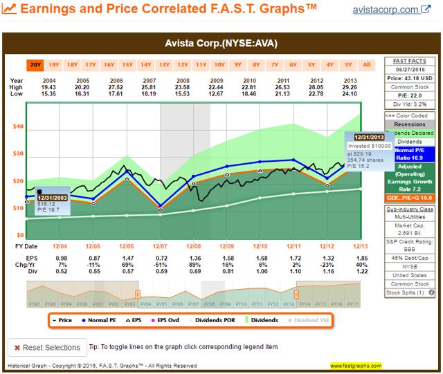 AVA FAST Graph 2003-2013
