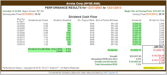 AVA Total Returns