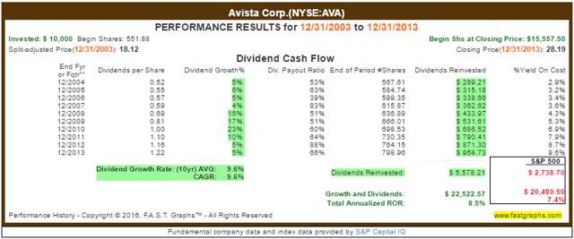 AVA Reinvested Returns_2003-2013
