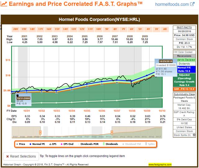 HRL FAST Graph 2000-2010