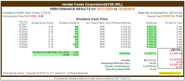 HRL Returns 2000-2010