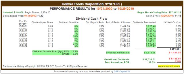 HRL Reinvested Returns