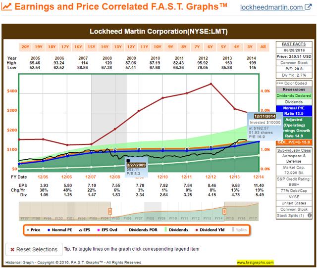 LMT FAST Graph 2004-2014