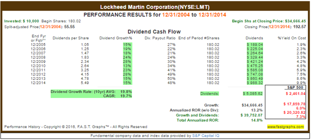 Lockheed Martin Investment Returns