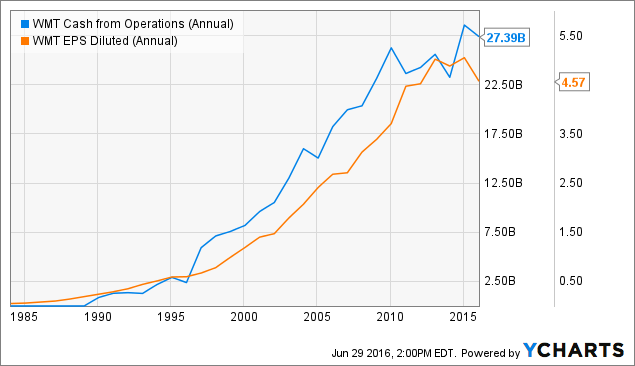 WMT Cash from Operations (Annual) Chart