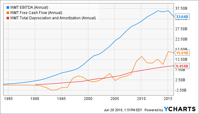 WMT EBITDA (Annual) Chart