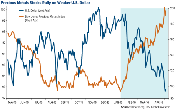 Is The Dollar Commodity Correlation Breaking Down?