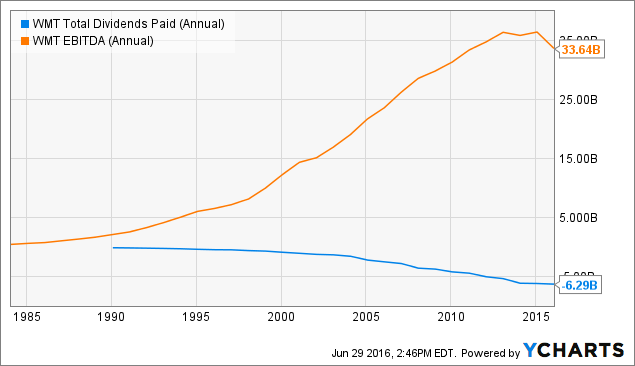 WMT Total Dividends Paid (Annual) Chart