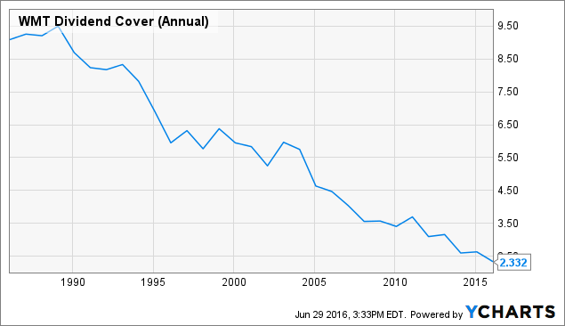 WMT Dividend Cover (Annual) Chart