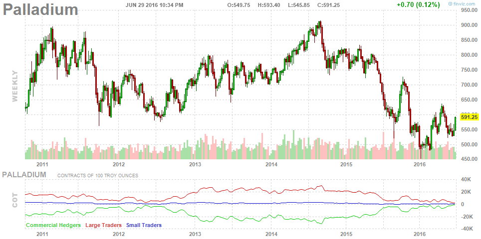 A Top In Bonds Back To Cash Buying Palladium And The Uk Spdr