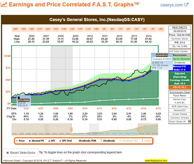 CASY FAST Graph 2005-2015