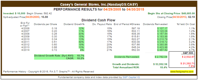 CASY Reinvested Returns