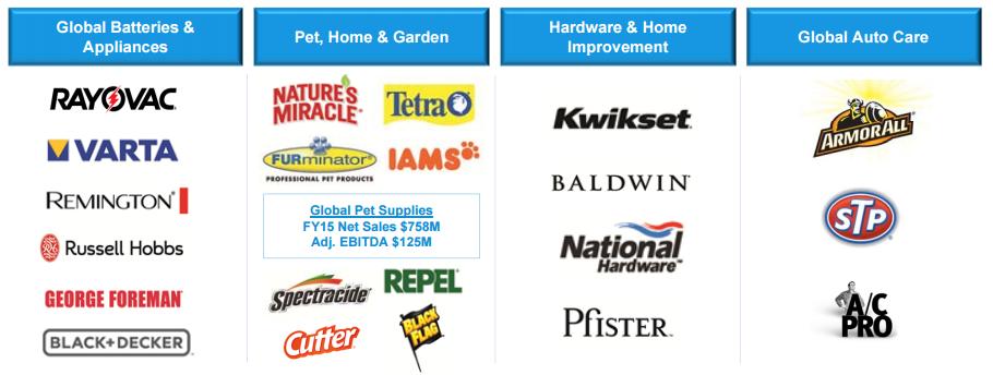 Spectrum Brands Pet Home And Garden