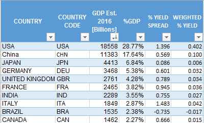 The Countries Of Our Benchmark For A Global Yield Curve Are 38 In Total And Top 10 By Estimated Gdp 2016 With Their Relative Spread Weighted