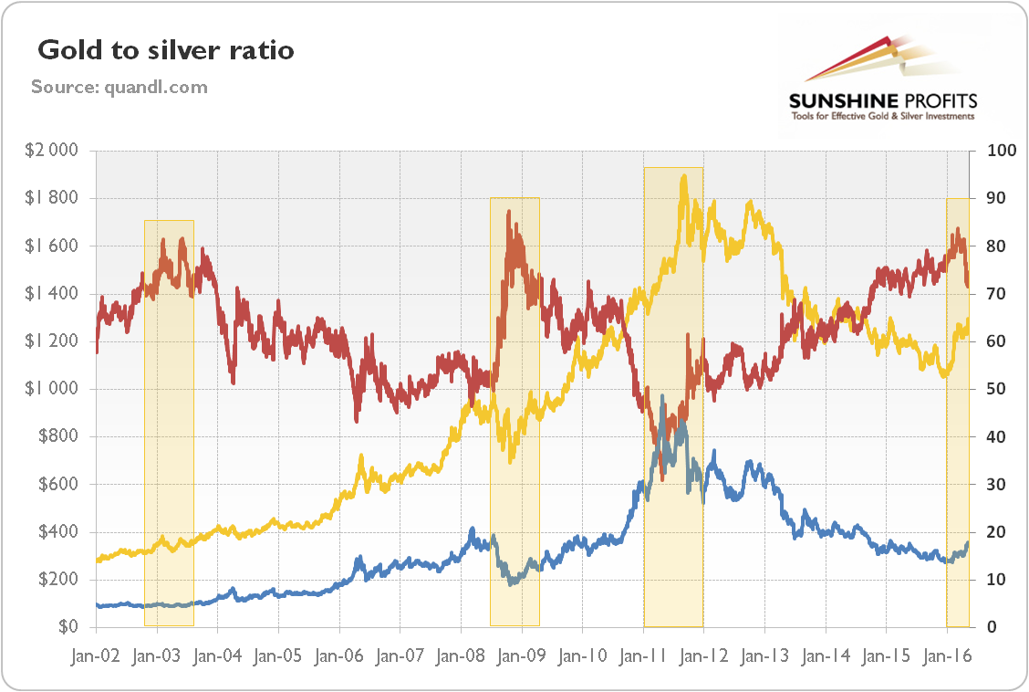 How To Use The Gold Silver Ratio Spdr Trust Etf Nysearca Gld Seeking Alpha