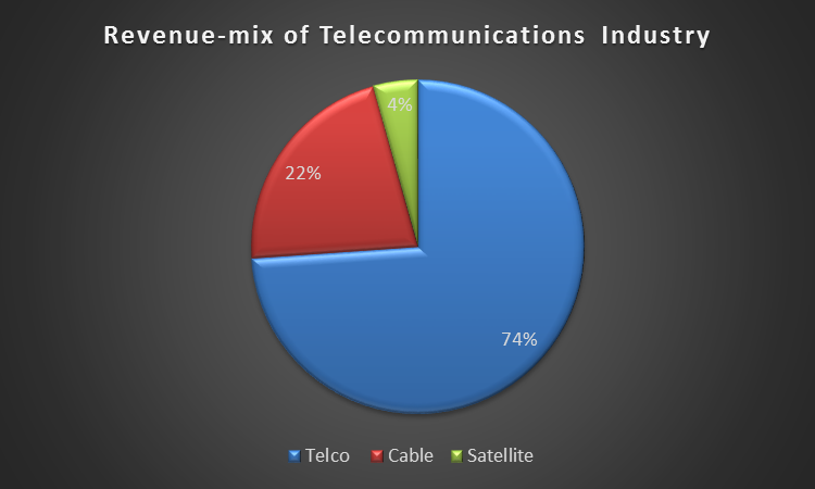 report on impact of telecom industry Competition in telecommunications and economic growth this paper evaluates the impact that the impact on the structure of the telecommunications industry.