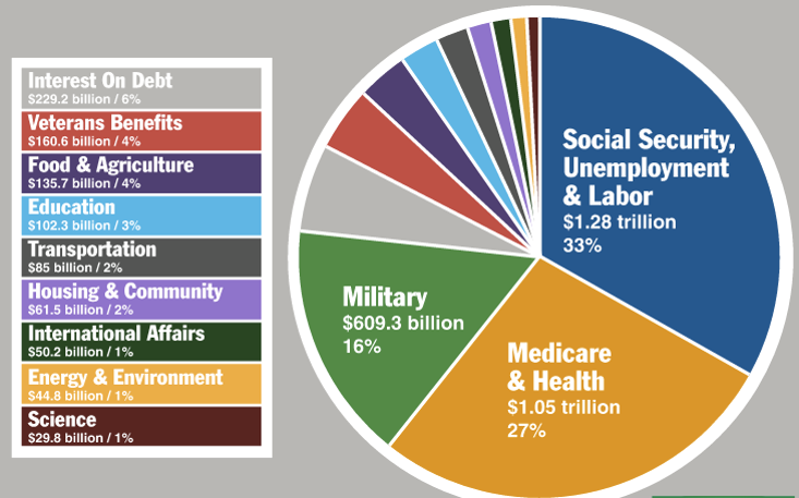 government spending on military vs education Expenditures in the united states federal budget government spent $327 trillion to the department of defense and thus overlaps with military spending.