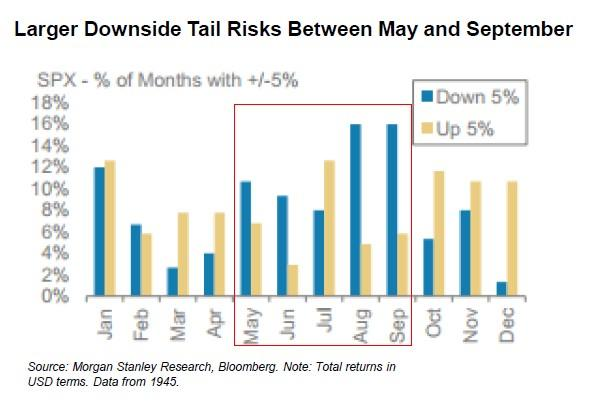 Volatility May Be Higher Over The Summer Than You Expect