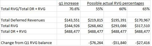 Tesla residual value guarantee