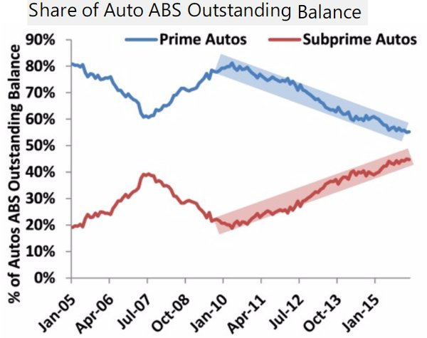 Does the u s auto industry have a subprime problem for Motor trend on demand problems