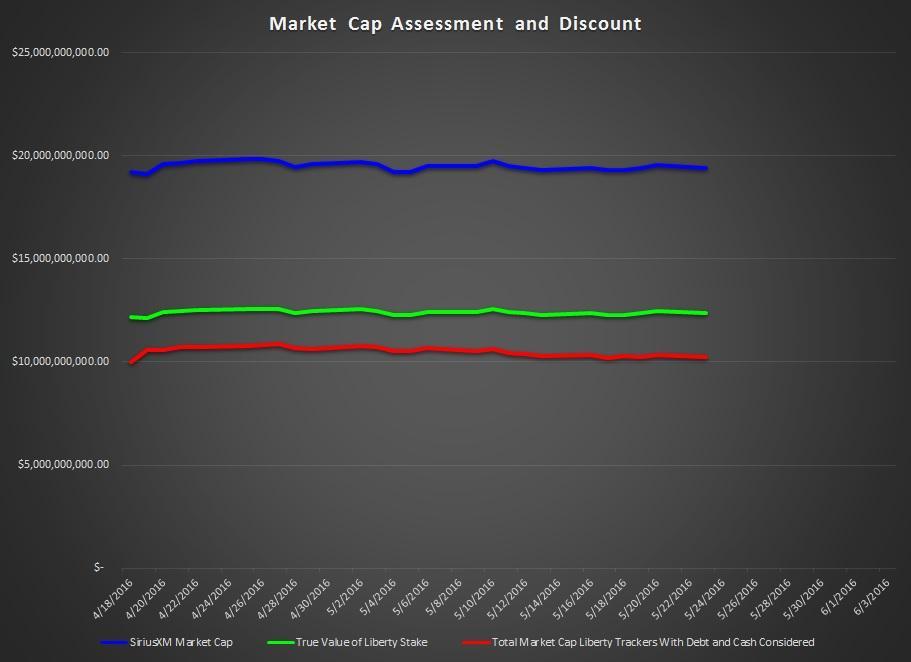 sirius xm market segmentation