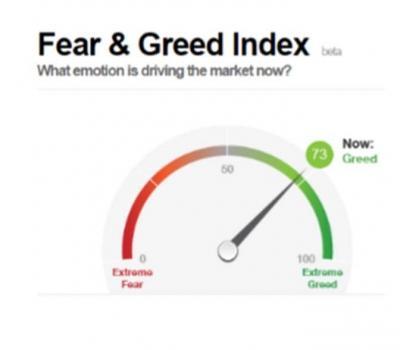 Fear & Greed