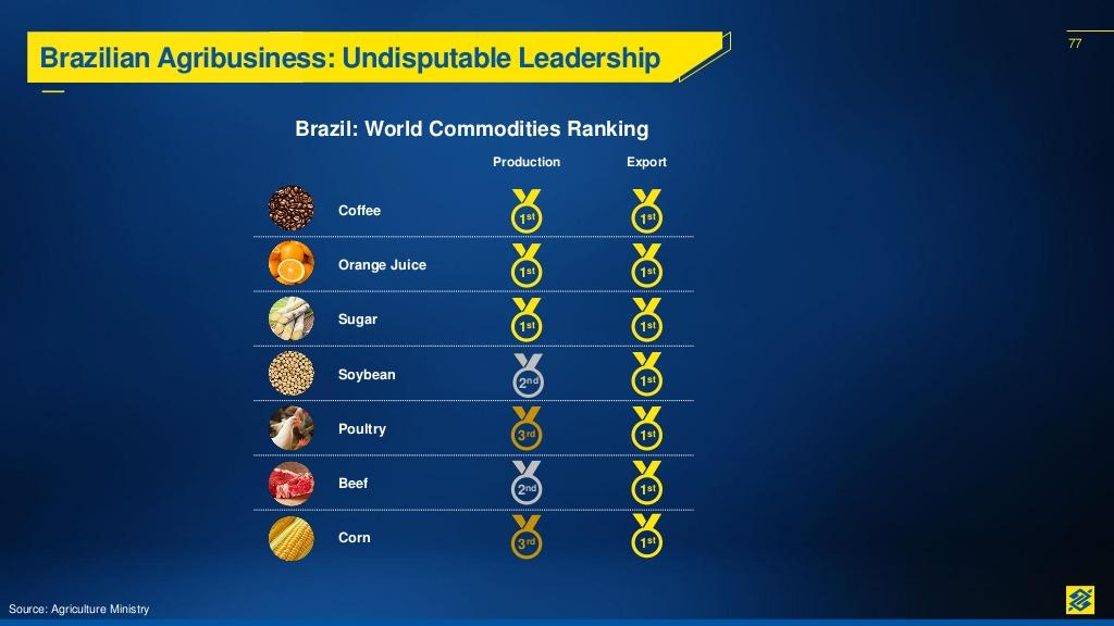 The Brazilian Real Is A Great Commodity Play | Seeking Alpha