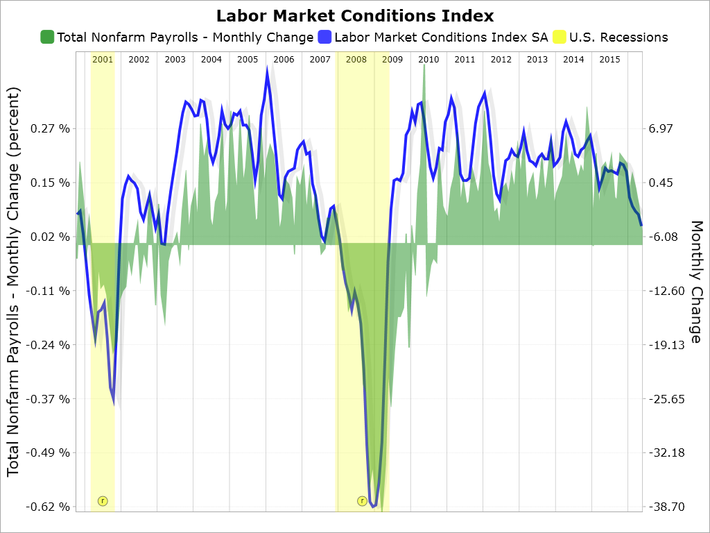 Labor Market Conditions Index May 2016